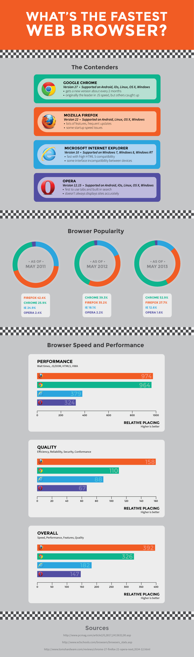 Infographic of the day what 39 s the fastest web browser Browser info