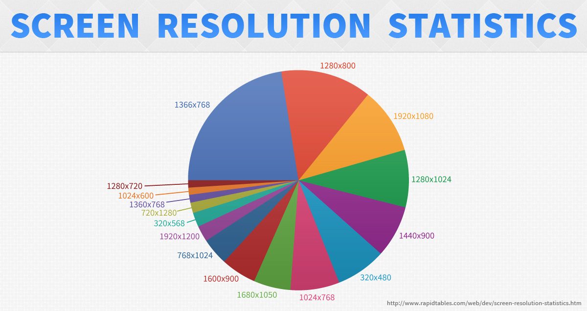 Screen Resolution Statistics