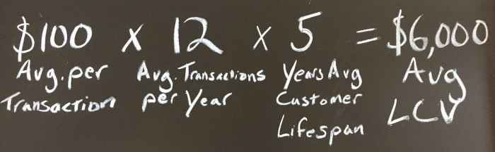 Avg cost per transaction times transactions per year and Avg customer lifespan equals Lifetime customer value