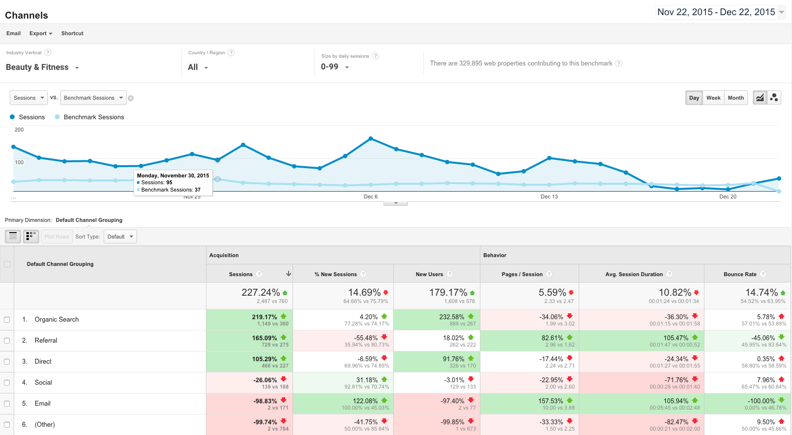 Google Analytics Reports Channel