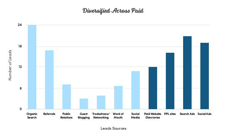 Diversification Across Paid Channels