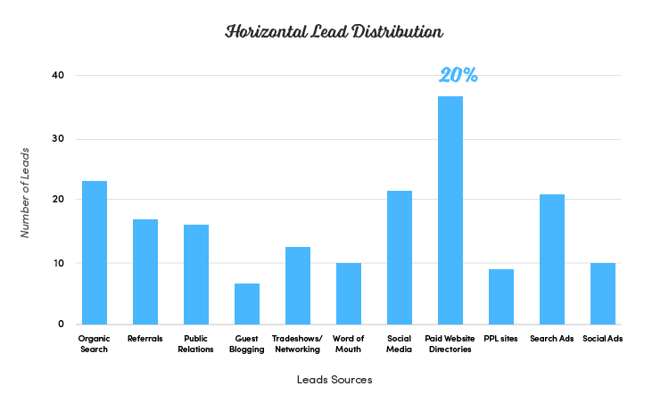 Horizontal Lead Distribution