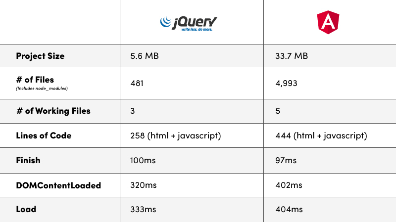 jQuery vs Angular Example - Project Size, Number of Files, Number of Working Files, Lines of Code, Finish, DOMContentLoaded, Load