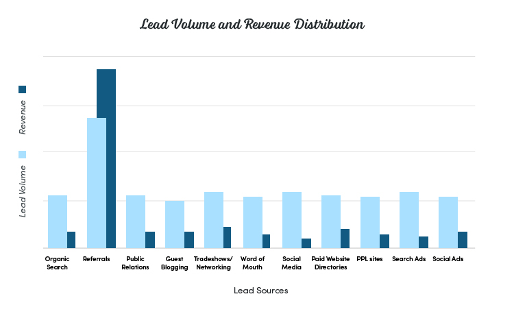 Lead Volume and Revenue Distribution