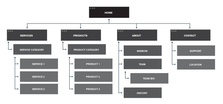 How to Create an SEO Friendly Website Structure for Better User Experience Example