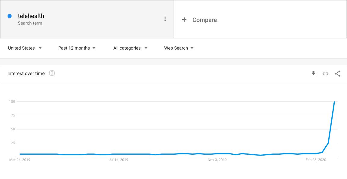 telehealth-google-trends