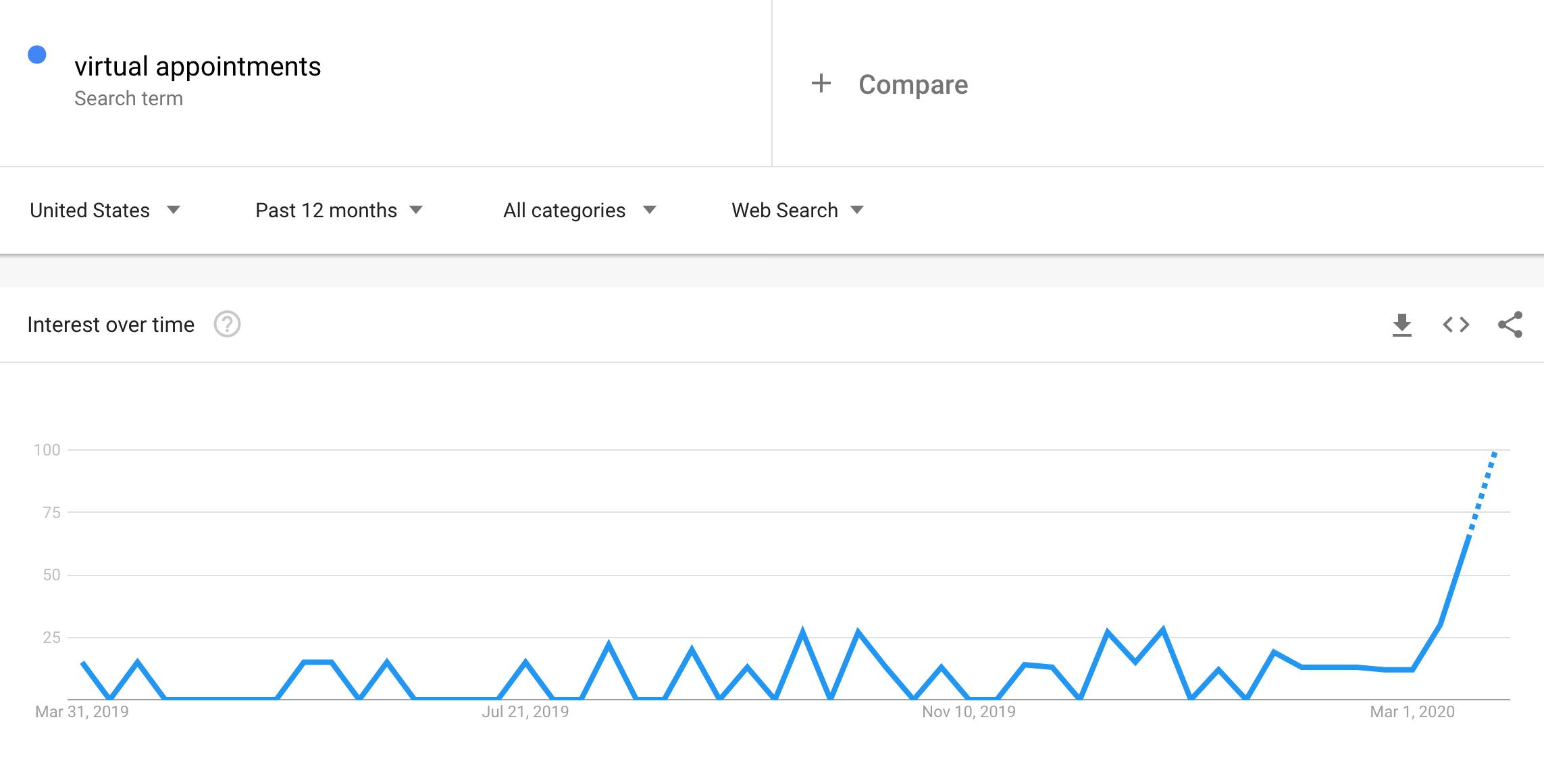 virutal-appointments-google-trends