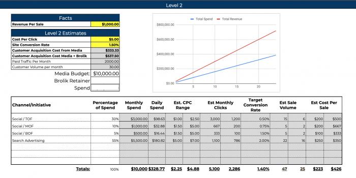 calculate-roi-roas-plan-ad-budget